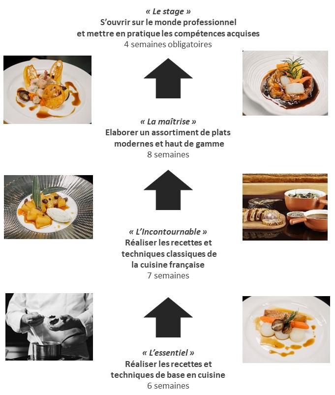Formation Cuisinier Lenotre Ecole